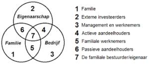Driecirkelmodel